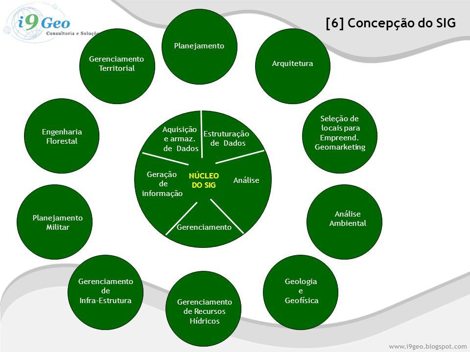 [6] Concepção do SIG Planejamento Arquitetura Gerenciamento